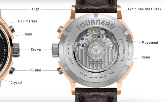 Anatomy of a watch